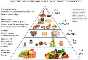 """Publicación Emiliano Corvalán. """"Dieta saludable""""."""